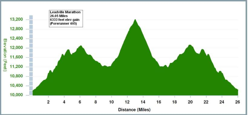Leadville-Trail-Marathon-Course-Profile
